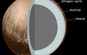 Zbulimi, poshtë sipërfaqes së Plutonit ndodhet një oqean